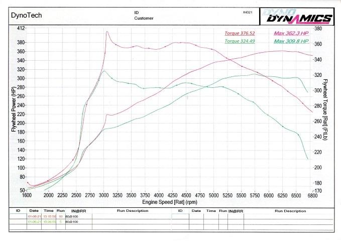 S3_power_graph_010621Small.jpg